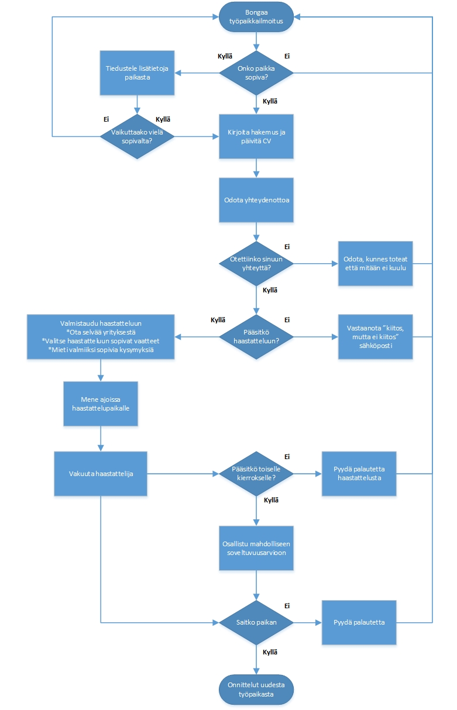 työnhaku, prosessikaavio, hakuprosessi