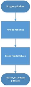 yksinkertainen_työnhaku